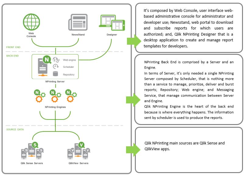 Qlik NPrinting for modern BI | BI4ALL | Creating Business Intelligence
