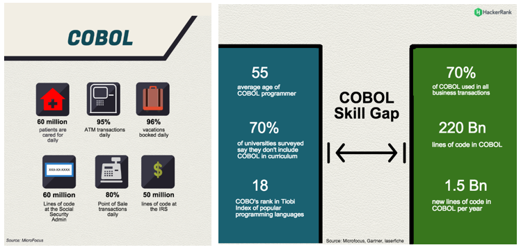 COBOL mainframe financeiro BI4ALL business intelligence