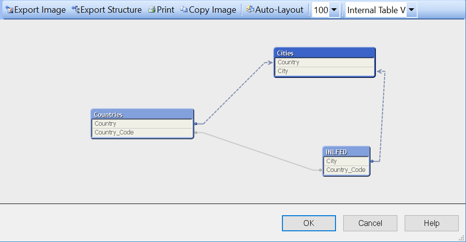 Basic principles in the construction of a Qlikview ETL