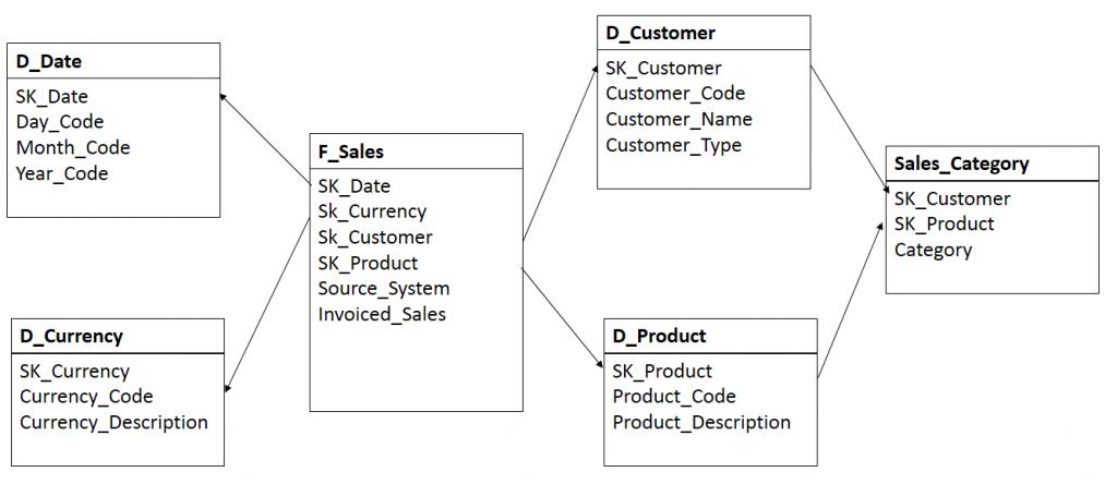 Técnicas de Validação de Lógica de Data Warehousing
