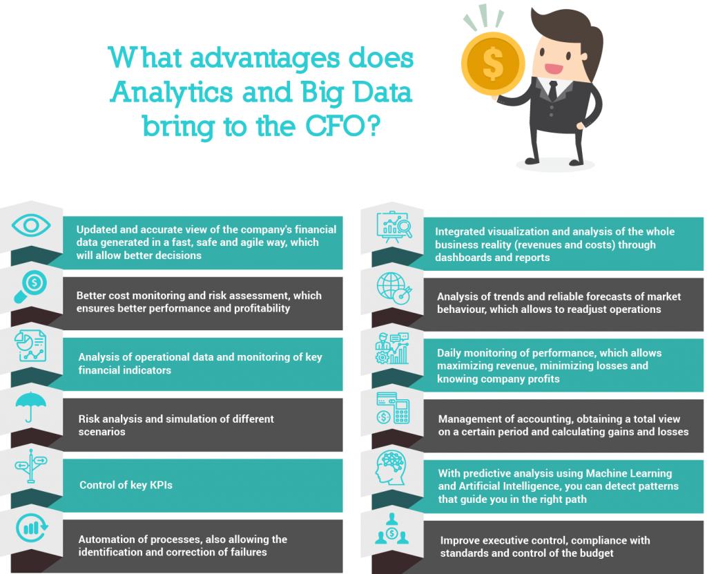 analytics big data cfo