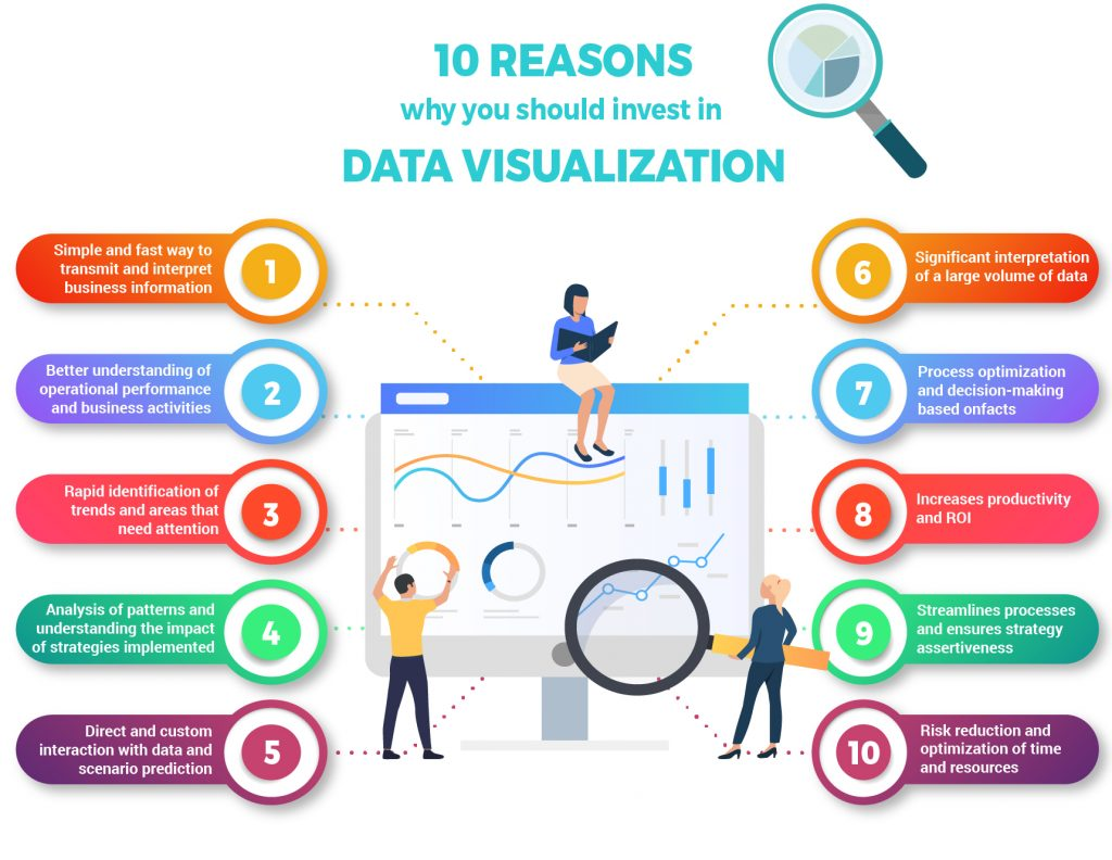 infographic about the benefits of data visualization