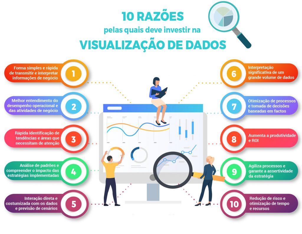 infografia sobre as vantagens da visualização de dados