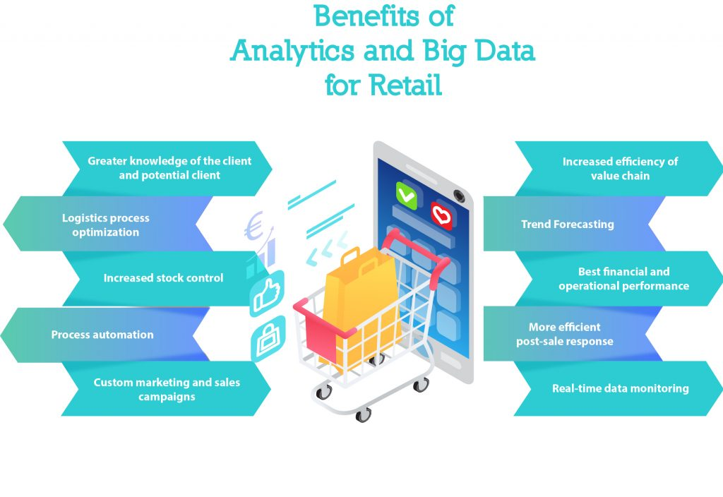 infographic about the benefits of analytics and big data for retail businesses