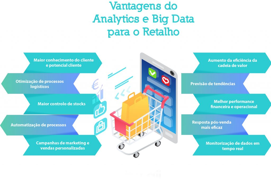 infografia analytics e big data para o setor do retalho