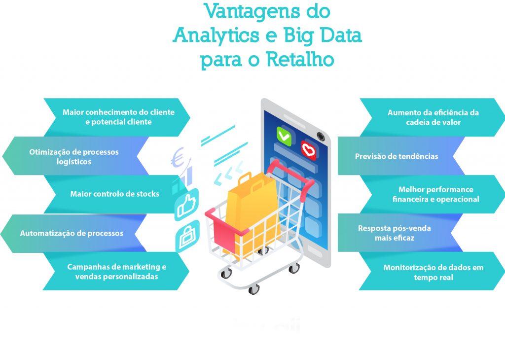infografia analytics e big data para o setor do retalho