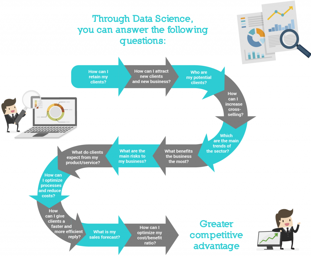 infographic explaining the benefits of using Data Science in companies