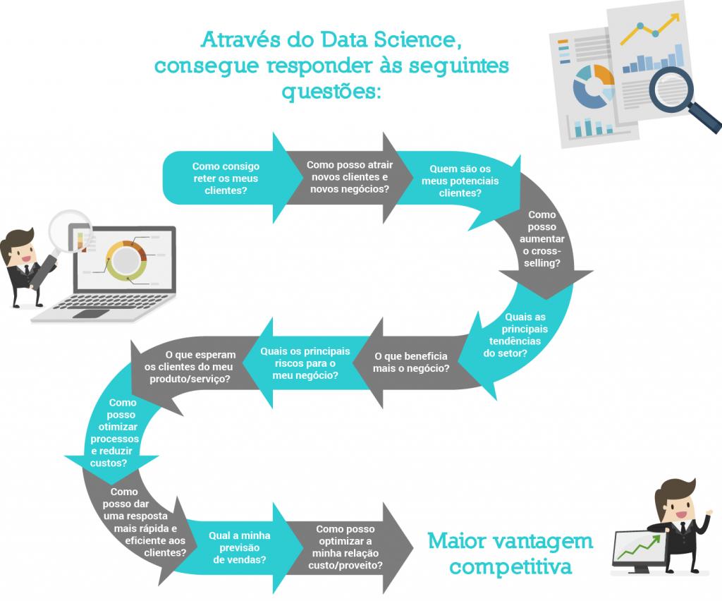 infografia sobre a utilização do data science nas empresas