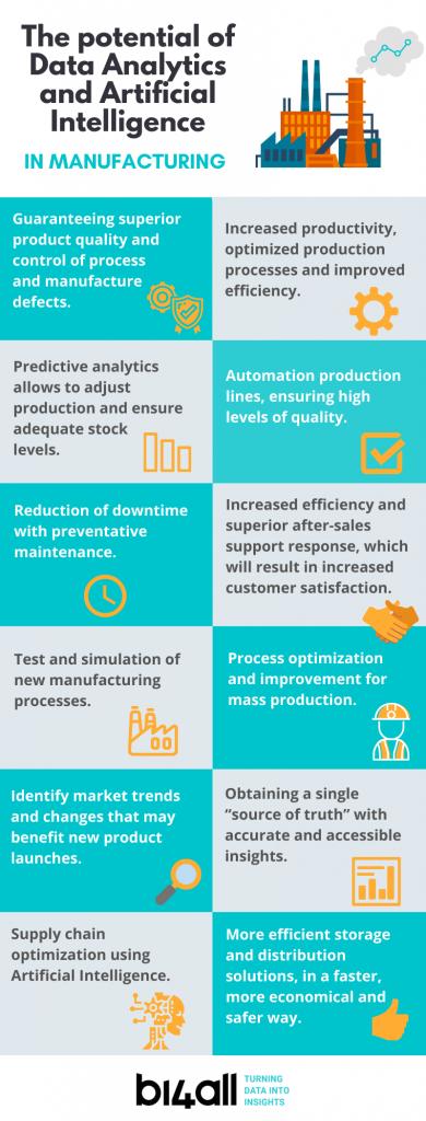 analytics manufacturing